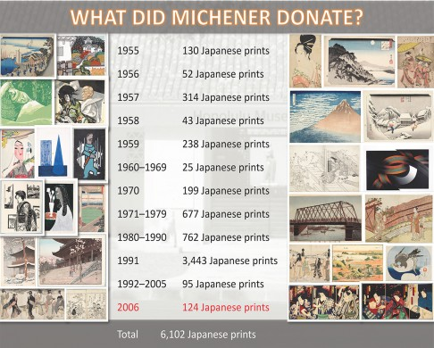"List of print donations by James Michener, from ""Preserving the Floating World"" lecture."